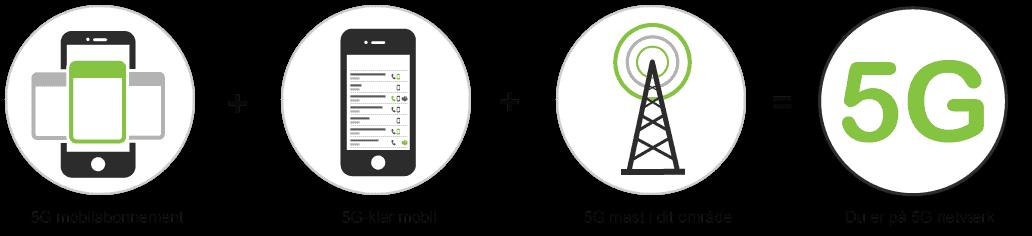 5G er enkelt at komme i gang med